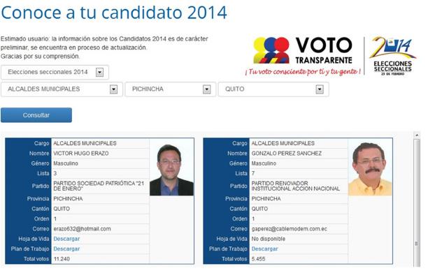Figura 2. Identificación de los candidatos